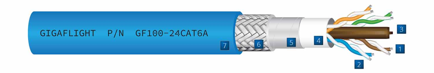 Aerospace cable construction drawing detailing components of GF100-24CAT6A Category 6A Ethernet Cable