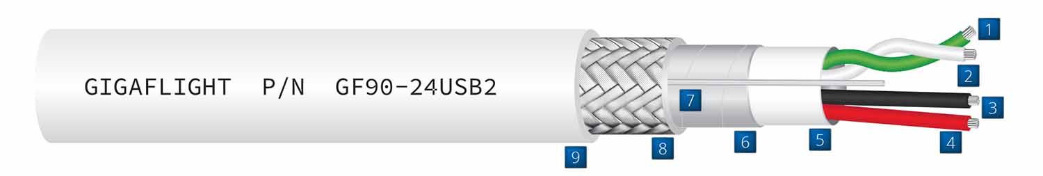 Cable construction drawing detailing components of GF90-24USB2 Aerospace Grade USB 2.0 data cable
