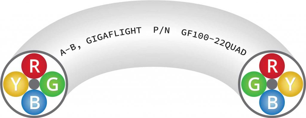 GF100-22QUAD 100Base-T Quadrax Ethernet Cable illustration showing layout of wires on ends A and B for socket & pin contacts when terminating